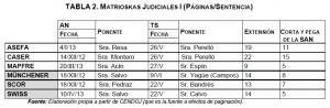 tabla II