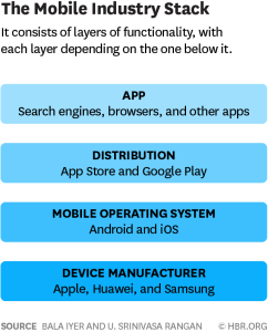 w161201_iyer_mobileindustry